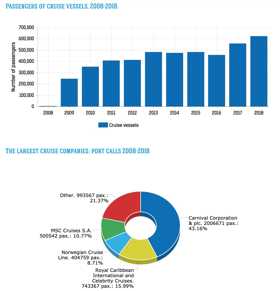 Statistics - Passenger Port of St. Petersburg Marine Facade